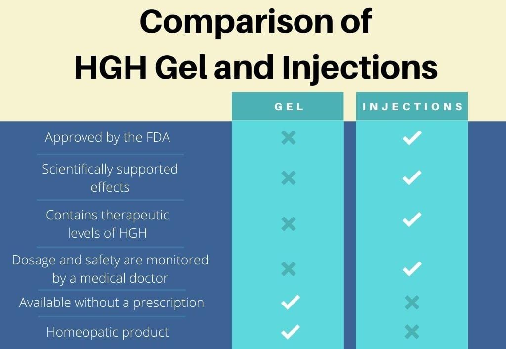 Comparison chart between HGH gel and injections
