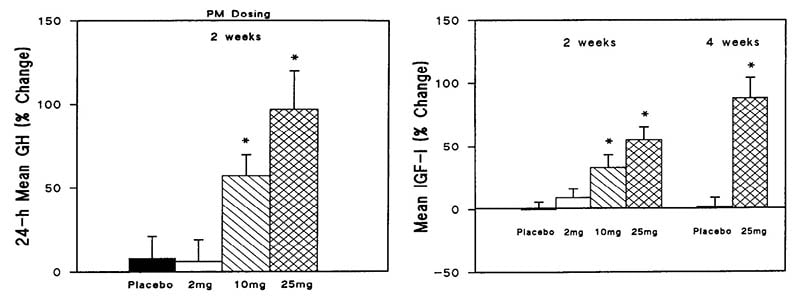 Increase in IGF-1 and HGH levels from Ibutamoren