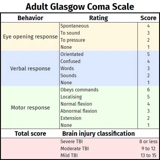 Adult Glasgow Coma Scale