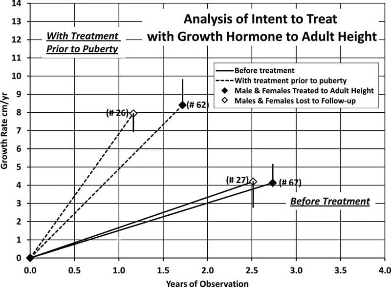 Analysis of growth rates before and after HGH treatment